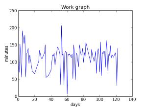 work_graph
